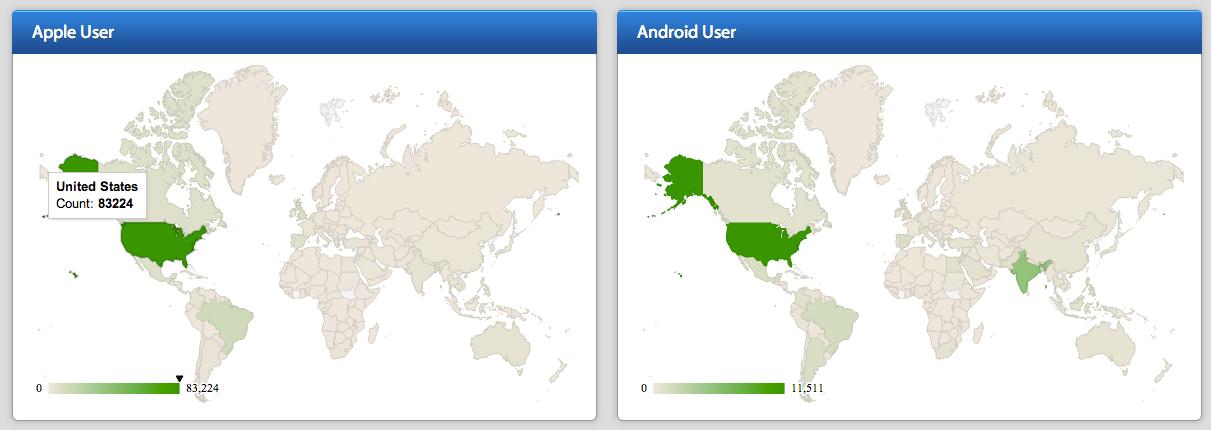 Ios Mobile App Analytics Solutions